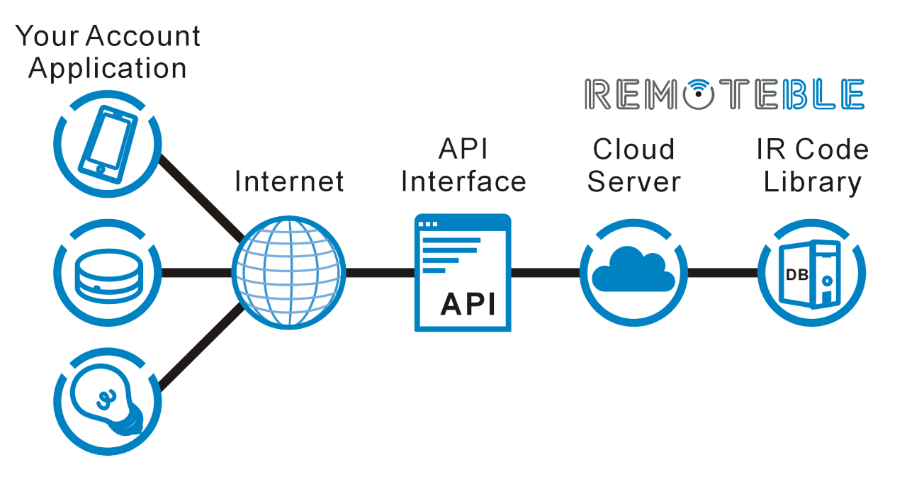 Remoteble | Connecting all Smart Things